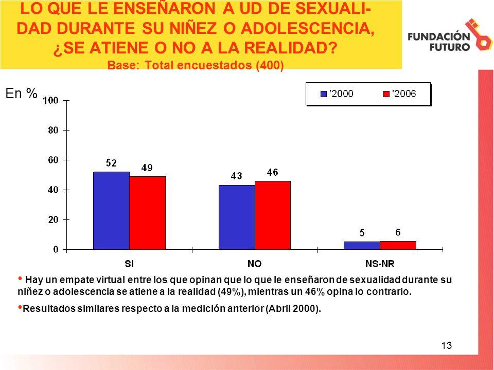 13 LO QUE LE ENSEÑARON A UD DE SEXUALI- DAD DURANTE SU NIÑEZ O ADOLESCENCIA, ¿SE ATIENE O NO A LA REALIDAD.