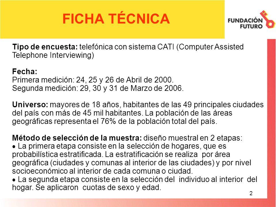 2 FICHA TÉCNICA Tipo de encuesta: telefónica con sistema CATI (Computer Assisted Telephone Interviewing) Fecha: Primera medición: 24, 25 y 26 de Abril de 2000.