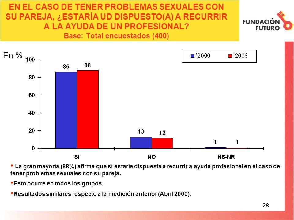 28 EN EL CASO DE TENER PROBLEMAS SEXUALES CON SU PAREJA, ¿ESTARÍA UD DISPUESTO(A) A RECURRIR A LA AYUDA DE UN PROFESIONAL.