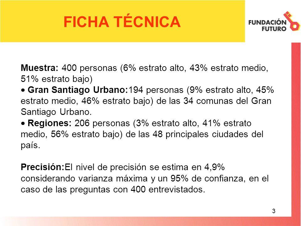 3 Muestra: 400 personas (6% estrato alto, 43% estrato medio, 51% estrato bajo) Gran Santiago Urbano:194 personas (9% estrato alto, 45% estrato medio, 46% estrato bajo) de las 34 comunas del Gran Santiago Urbano.