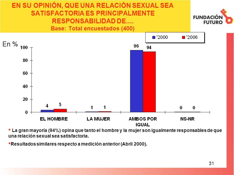 31 EN SU OPINIÓN, QUE UNA RELACIÓN SEXUAL SEA SATISFACTORIA ES PRINCIPALMENTE RESPONSABILIDAD DE....