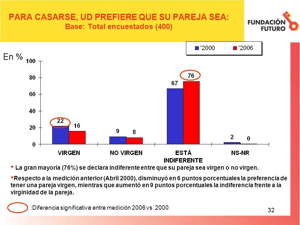 32 PARA CASARSE, UD PREFIERE QUE SU PAREJA SEA: Base: Total encuestados (400) La gran mayoría (76%) se declara indiferente entre que su pareja sea virgen o no virgen.