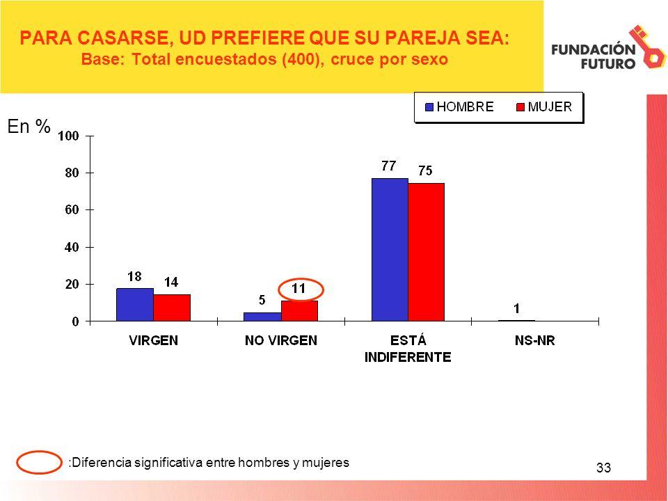 33 PARA CASARSE, UD PREFIERE QUE SU PAREJA SEA: Base: Total encuestados (400), cruce por sexo En % :Diferencia significativa entre hombres y mujeres