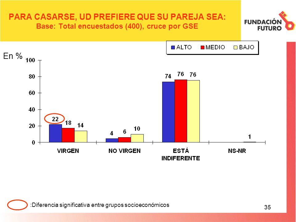 35 PARA CASARSE, UD PREFIERE QUE SU PAREJA SEA: Base: Total encuestados (400), cruce por GSE En % :Diferencia significativa entre grupos socioeconómicos