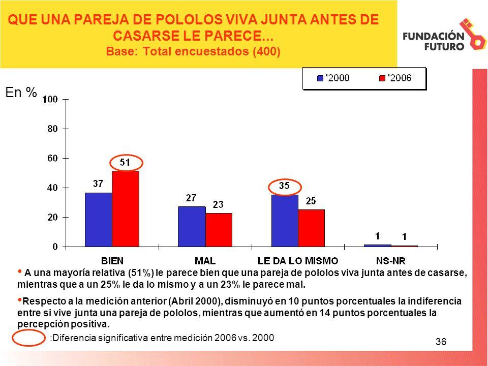 36 QUE UNA PAREJA DE POLOLOS VIVA JUNTA ANTES DE CASARSE LE PARECE...