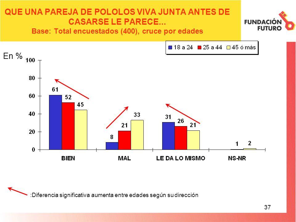 37 QUE UNA PAREJA DE POLOLOS VIVA JUNTA ANTES DE CASARSE LE PARECE...