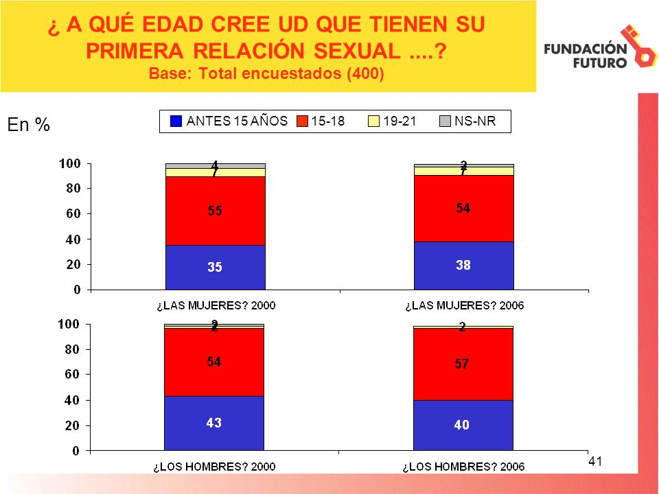 41 En % ANTES 15 AÑOS 15-18 19-21 NS-NR ¿ A QUÉ EDAD CREE UD QUE TIENEN SU PRIMERA RELACIÓN SEXUAL.....