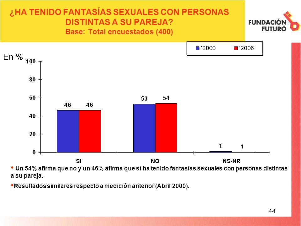44 ¿HA TENIDO FANTASÍAS SEXUALES CON PERSONAS DISTINTAS A SU PAREJA.