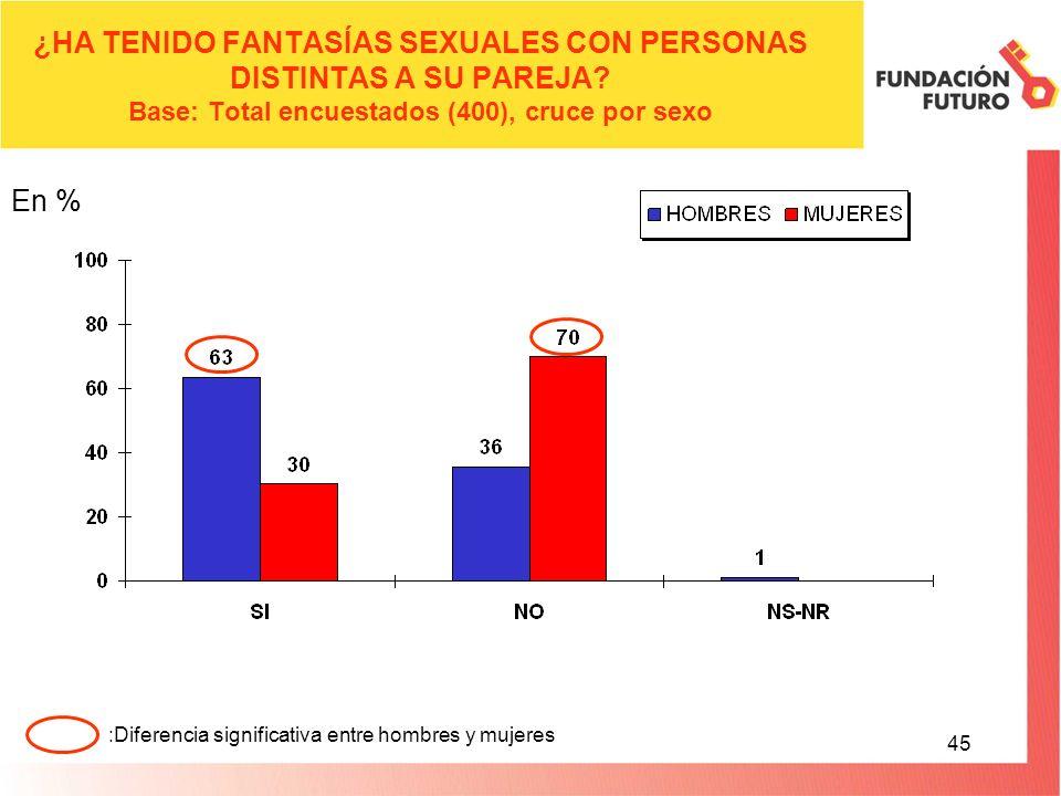 45 ¿HA TENIDO FANTASÍAS SEXUALES CON PERSONAS DISTINTAS A SU PAREJA.