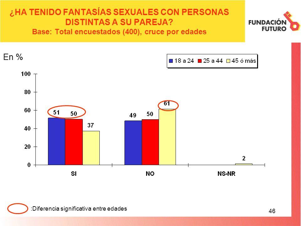 46 ¿HA TENIDO FANTASÍAS SEXUALES CON PERSONAS DISTINTAS A SU PAREJA.
