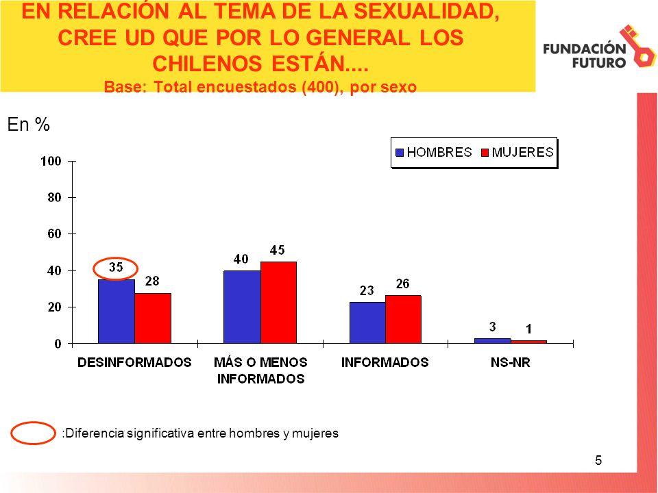 5 EN RELACIÓN AL TEMA DE LA SEXUALIDAD, CREE UD QUE POR LO GENERAL LOS CHILENOS ESTÁN.... Base: Total encuestados (400), por sexo En % :Diferencia sig
