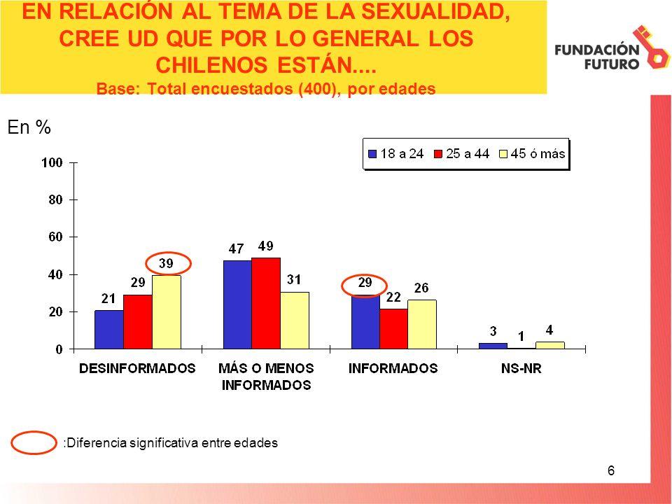 7 EN RELACIÓN AL TEMA DE LA SEXUALIDAD, CREE UD QUE POR LO GENERAL LOS CHILENOS ESTÁN....