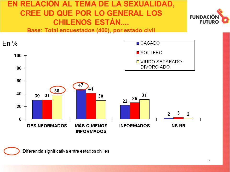7 EN RELACIÓN AL TEMA DE LA SEXUALIDAD, CREE UD QUE POR LO GENERAL LOS CHILENOS ESTÁN.... Base: Total encuestados (400), por estado civil En % :Difere