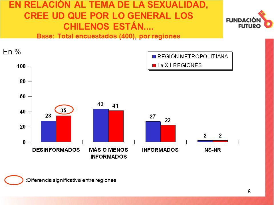 8 EN RELACIÓN AL TEMA DE LA SEXUALIDAD, CREE UD QUE POR LO GENERAL LOS CHILENOS ESTÁN....