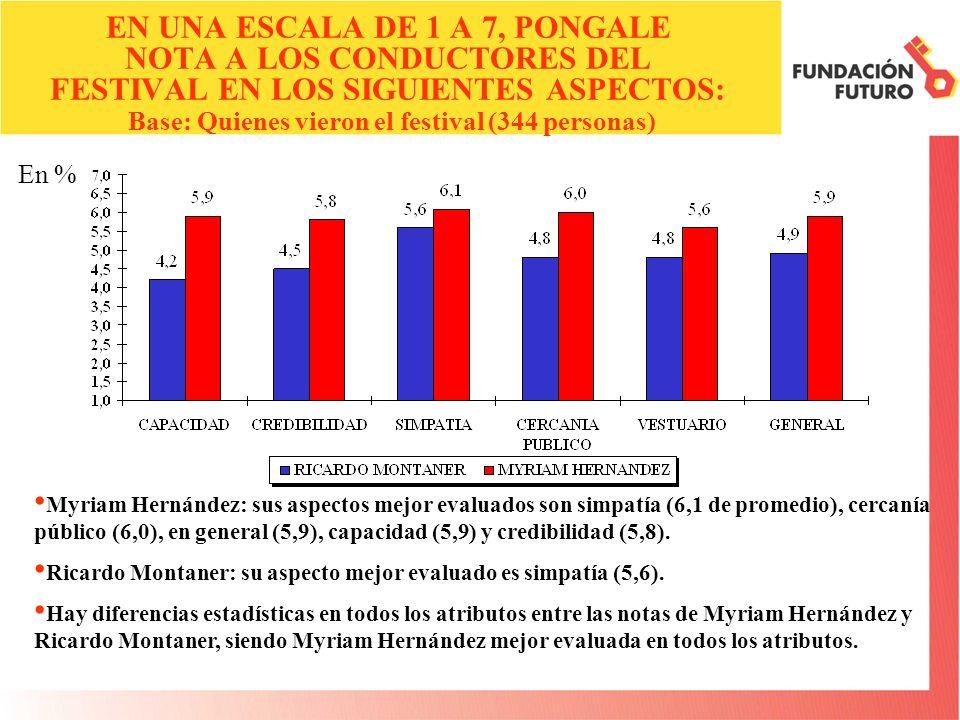 En % EN UNA ESCALA DE 1 A 7, PONGALE NOTA A LOS CONDUCTORES DEL FESTIVAL EN LOS SIGUIENTES ASPECTOS: Base: Quienes vieron el festival (344 personas) Myriam Hernández: sus aspectos mejor evaluados son simpatía (6,1 de promedio), cercanía público (6,0), en general (5,9), capacidad (5,9) y credibilidad (5,8).