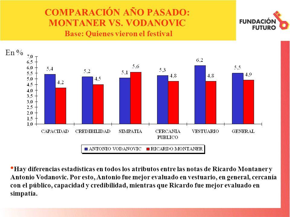 En % COMPARACIÓN AÑO PASADO: MONTANER VS.