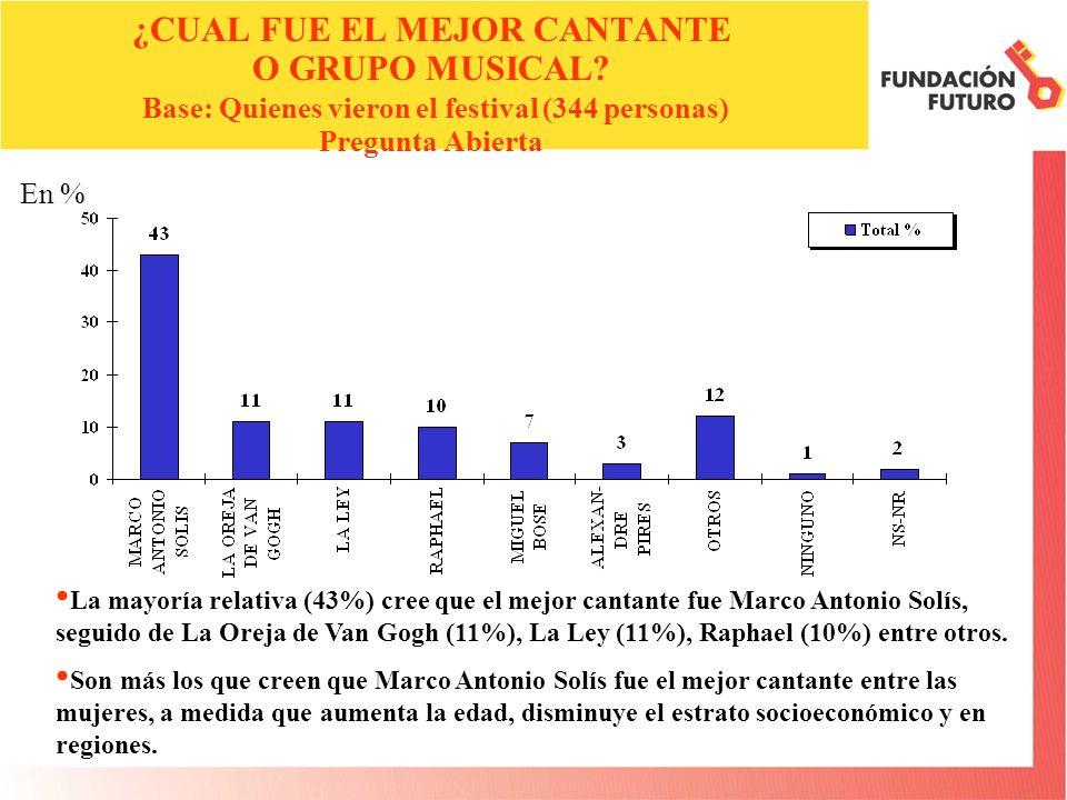 En % ¿CUAL FUE EL MEJOR CANTANTE O GRUPO MUSICAL.