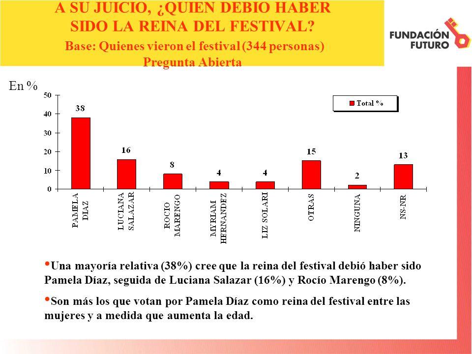 En % A SU JUICIO, ¿QUIEN DEBIO HABER SIDO LA REINA DEL FESTIVAL.
