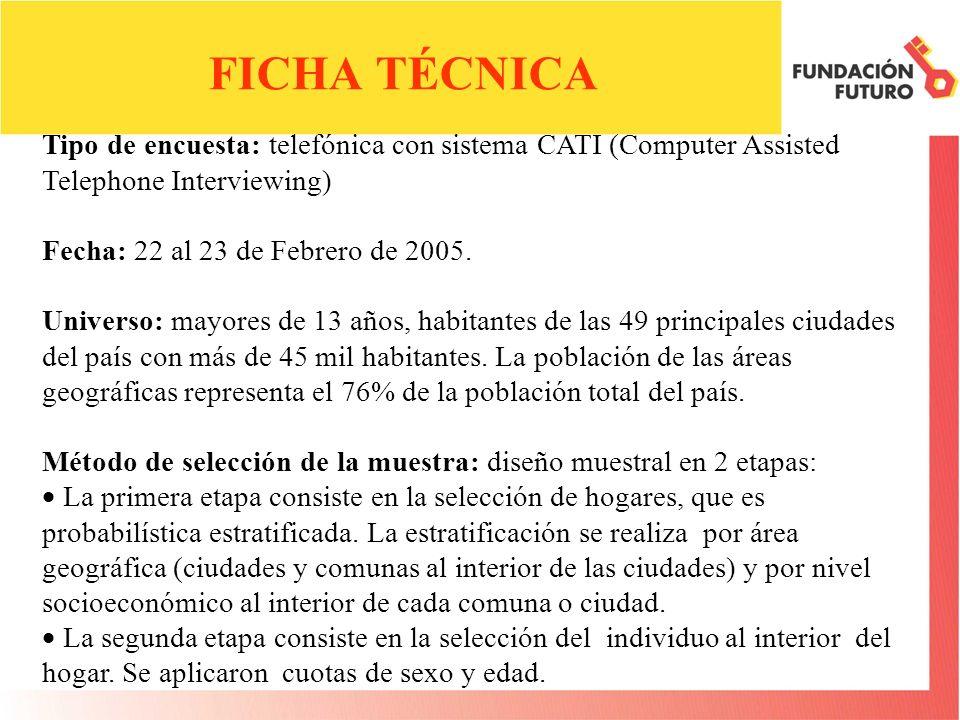 Muestra: 400 personas (6,3% estrato alto, 43,0% estrato medio, 50,7% estrato bajo) Gran Santiago Urbano:197 personas (9,6% estrato alto, 45,2% estrato medio, 45,2% estrato bajo) de las 34 comunas del Gran Santiago Urbano.
