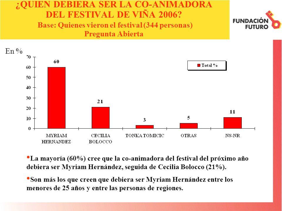 En % ¿QUIEN DEBIERA SER LA CO-ANIMADORA DEL FESTIVAL DE VIÑA 2006.