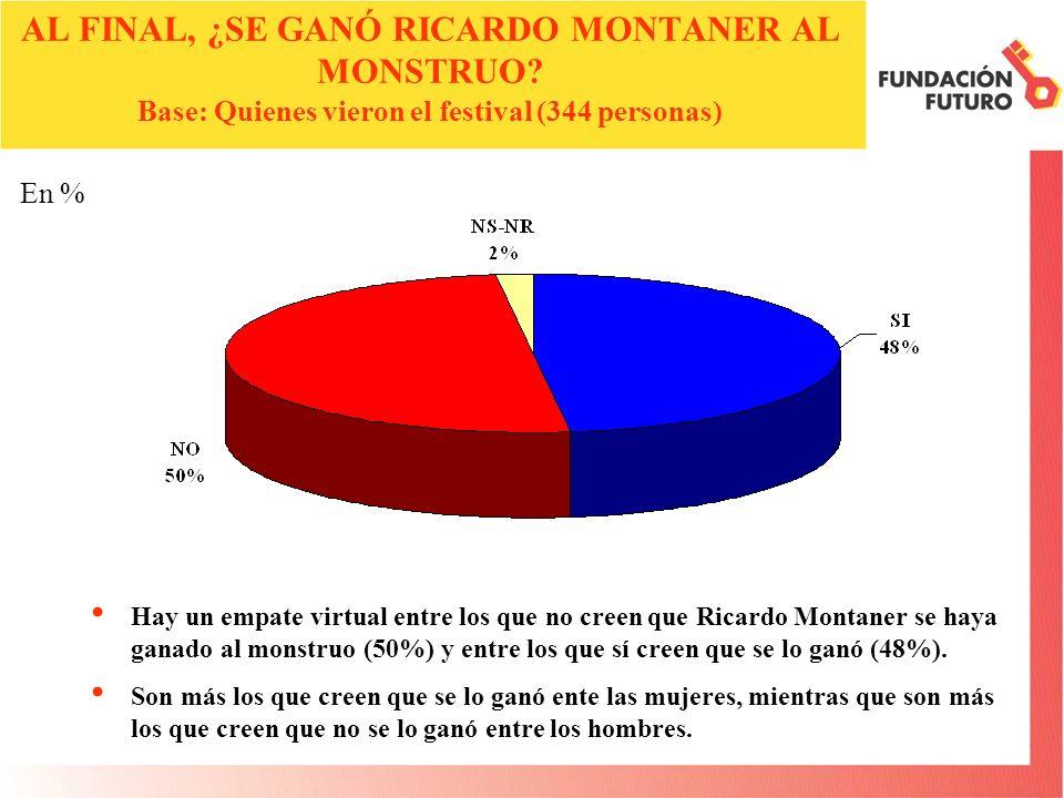 En % Hay un empate virtual entre los que no creen que Ricardo Montaner se haya ganado al monstruo (50%) y entre los que sí creen que se lo ganó (48%).