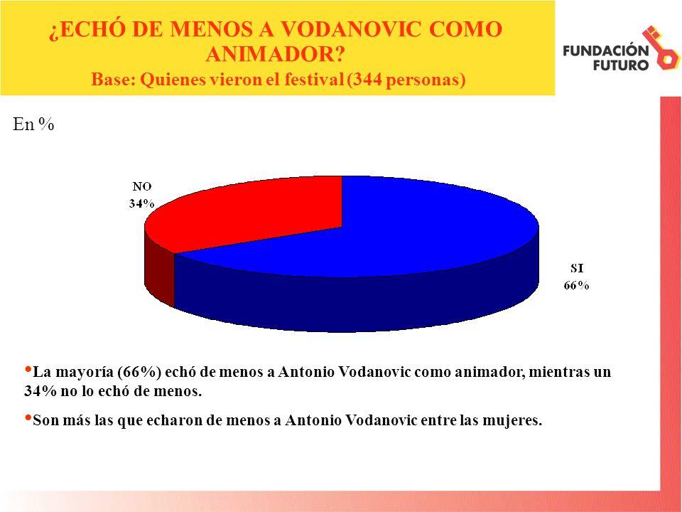 En % ¿ECHÓ DE MENOS A VODANOVIC COMO ANIMADOR.