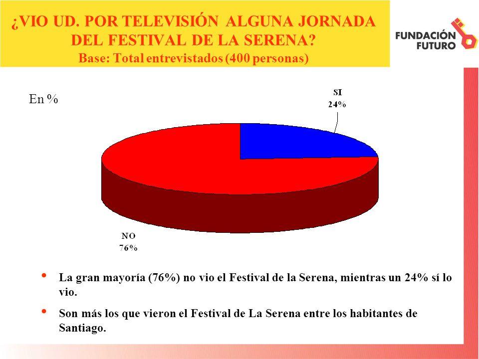 La gran mayoría (86%) vio el Festival de la Canción de Viña del Mar, mientras un 14% no lo vio.