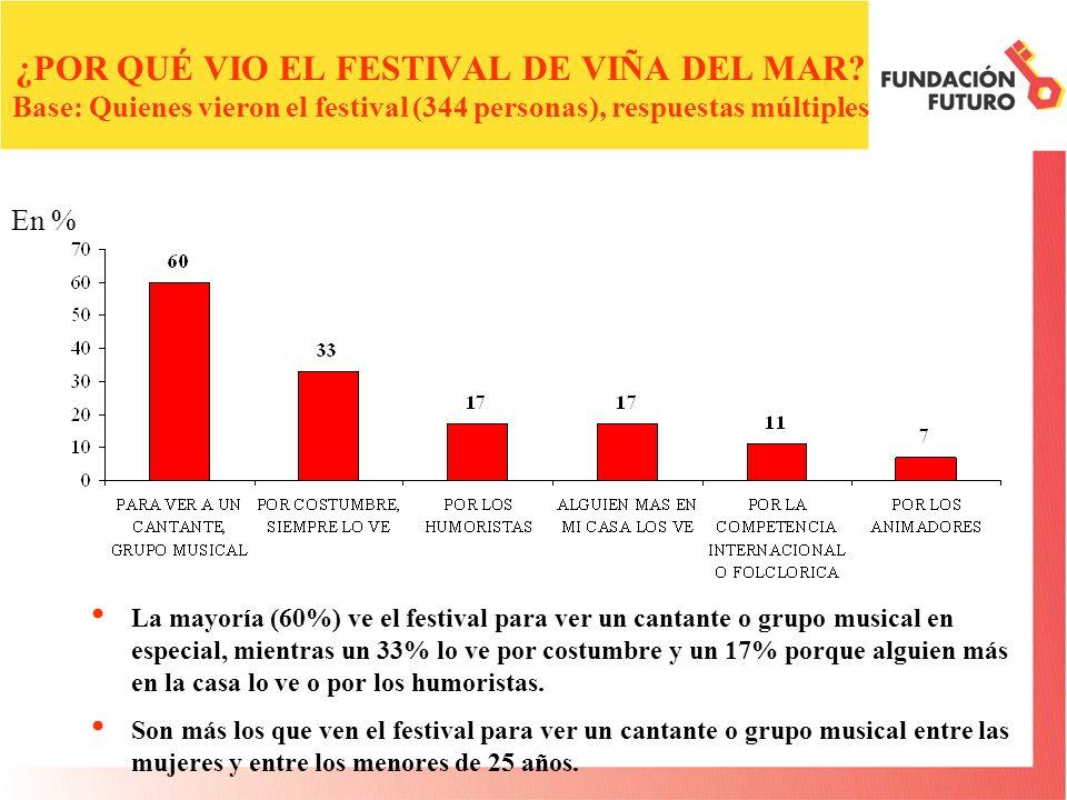 La mayoría (60%) ve el festival para ver un cantante o grupo musical en especial, mientras un 33% lo ve por costumbre y un 17% porque alguien más en la casa lo ve o por los humoristas.