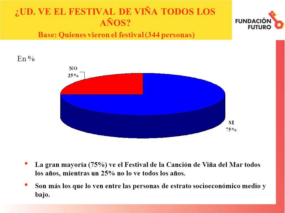 En % EN UNA ESCALA DE 1 A 7,COMO EN EL COLEGIO, PONGALE NOTA AL FESTIVAL DE VIÑA, EN GENERAL Base: Quienes vieron el festival (344 personas) PROMEDIO NOTA FESTIVAL: FESTIVAL 2004:4,6 FESTIVAL 2005:4,9 En general, el Festival de Viña fue evaluado con un 4,9 en promedio, mejorando su evaluación respecto a la del año pasado.