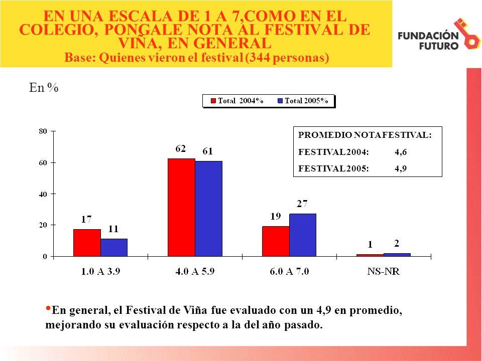 En % ¿QUIEN DEBIERA SER EL ANIMADOR DEL FESTIVAL DE VIÑA 2006.
