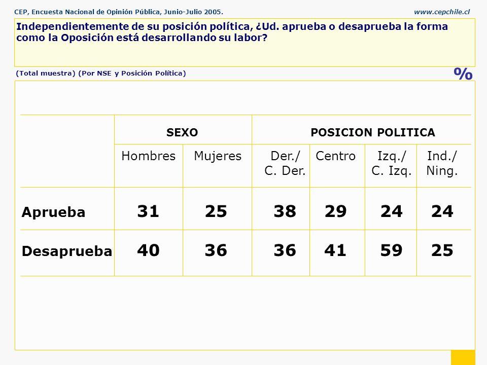 CEP, Encuesta Nacional de Opinión Pública, Junio-Julio 2005.www.cepchile.cl % Independientemente de su posición política, ¿Ud.