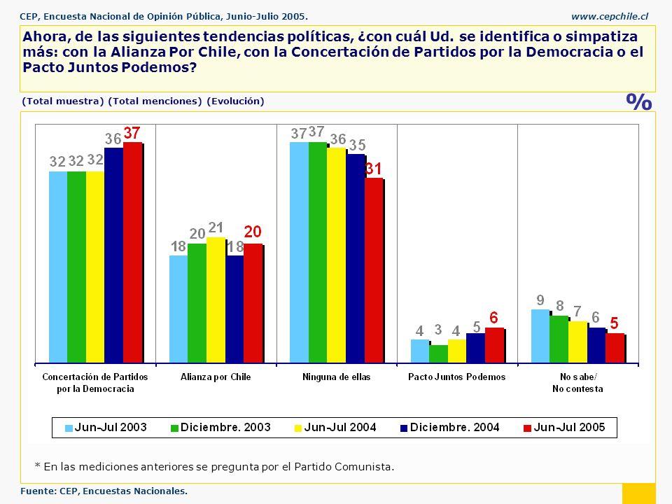 CEP, Encuesta Nacional de Opinión Pública, Junio-Julio 2005.www.cepchile.cl % Ahora, de las siguientes tendencias políticas, ¿con cuál Ud.
