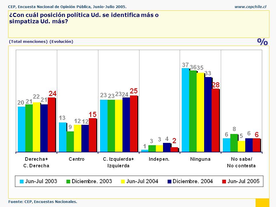 CEP, Encuesta Nacional de Opinión Pública, Junio-Julio 2005.www.cepchile.cl % ¿Con cuál posición política Ud.