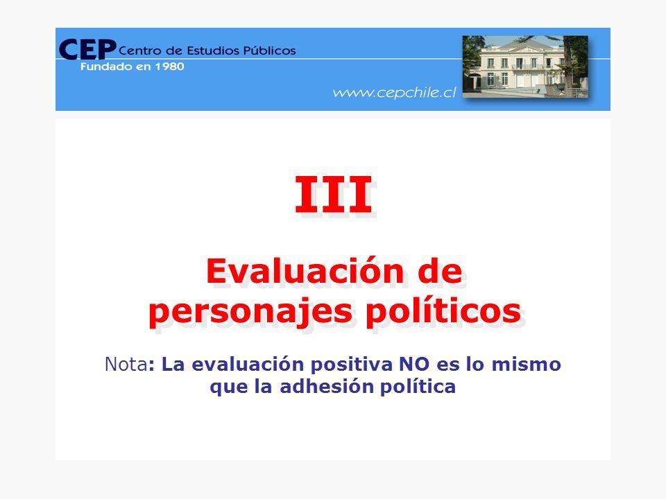 CEP, Encuesta Nacional de Opinión Pública, Junio-Julio 2005.www.cepchile.cl % Nota: La evaluación positiva NO es lo mismo que la adhesión política Evaluación de personajes políticos III www.cepchile.cl