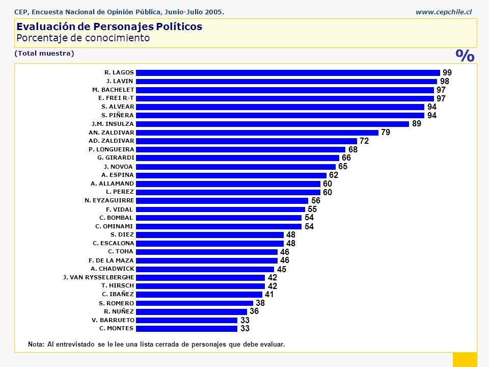CEP, Encuesta Nacional de Opinión Pública, Junio-Julio 2005.www.cepchile.cl % (Total muestra) Nota: Al entrevistado se le lee una lista cerrada de personajes que debe evaluar.