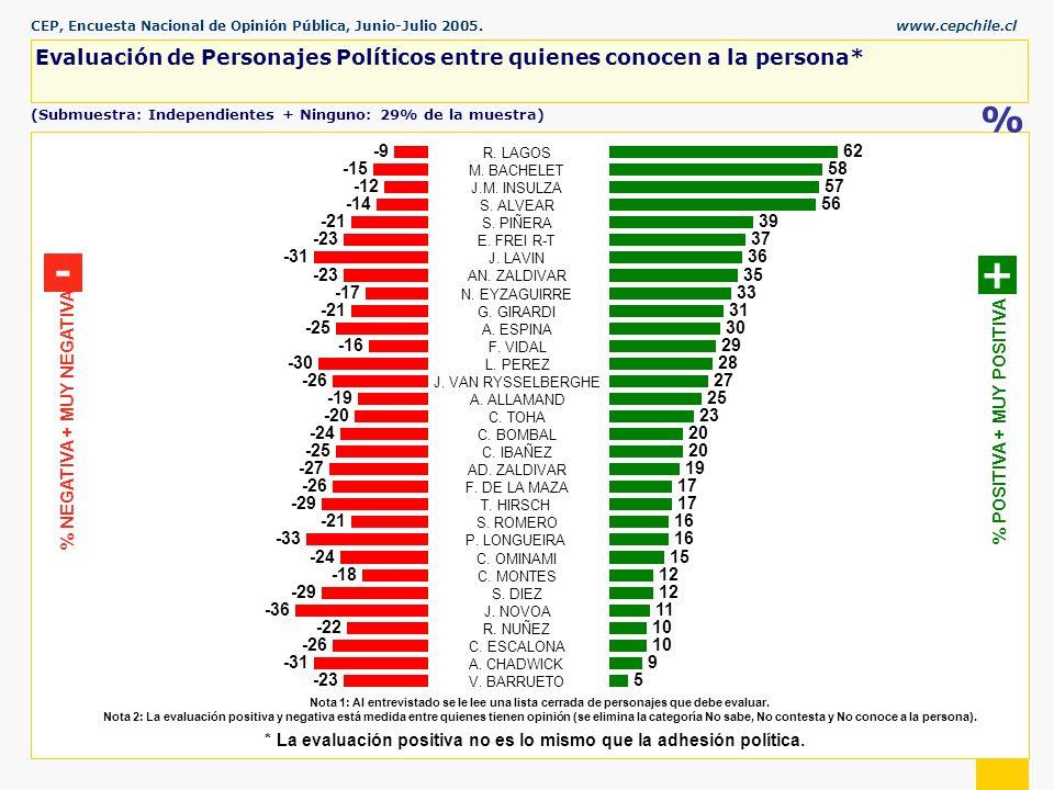 CEP, Encuesta Nacional de Opinión Pública, Junio-Julio 2005.www.cepchile.cl % Nota 1: Al entrevistado se le lee una lista cerrada de personajes que debe evaluar.