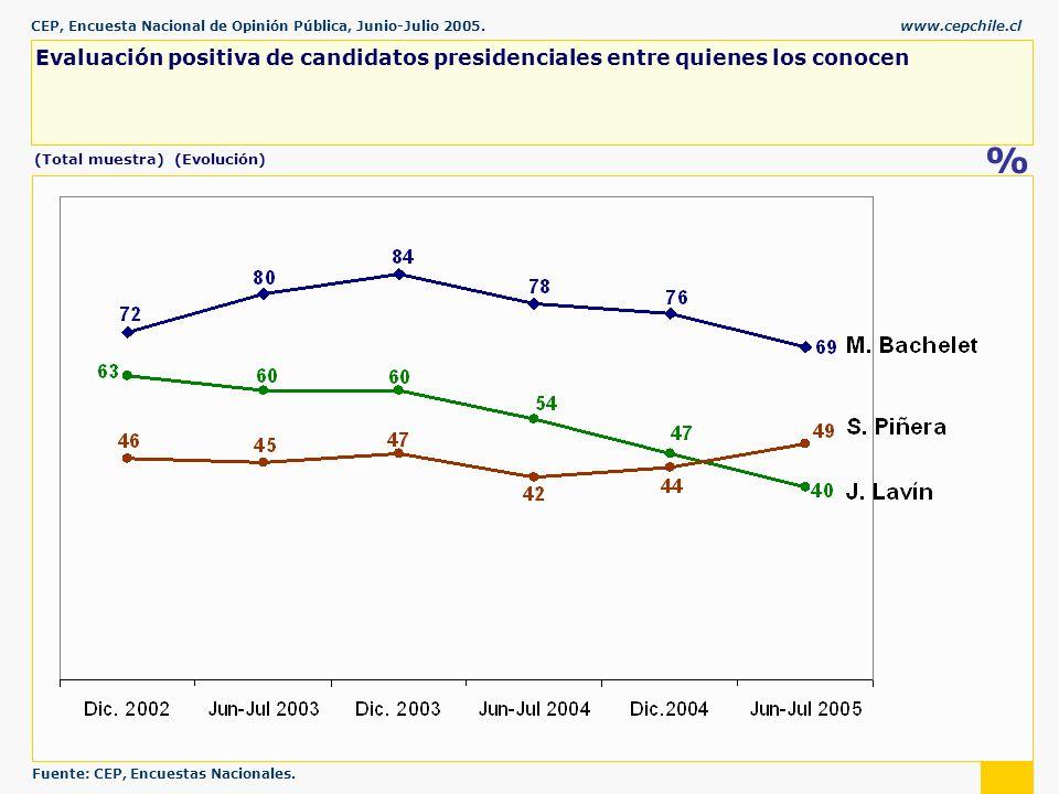 CEP, Encuesta Nacional de Opinión Pública, Junio-Julio 2005.www.cepchile.cl % Evaluación positiva de candidatos presidenciales entre quienes los conocen (Total muestra) (Evolución) Fuente: CEP, Encuestas Nacionales.