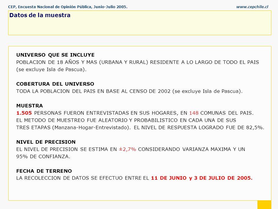 CEP, Encuesta Nacional de Opinión Pública, Junio-Julio 2005.www.cepchile.cl % Datos de la muestra UNIVERSO QUE SE INCLUYE POBLACION DE 18 AÑOS Y MAS (URBANA Y RURAL) RESIDENTE A LO LARGO DE TODO EL PAIS (se excluye Isla de Pascua).