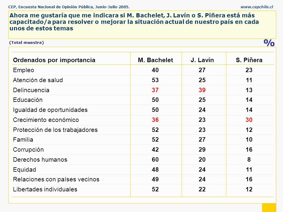 CEP, Encuesta Nacional de Opinión Pública, Junio-Julio 2005.www.cepchile.cl % Ahora me gustaría que me indicara si M.