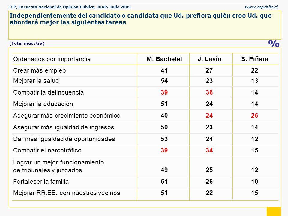 CEP, Encuesta Nacional de Opinión Pública, Junio-Julio 2005.www.cepchile.cl % Independientemente del candidato o candidata que Ud.