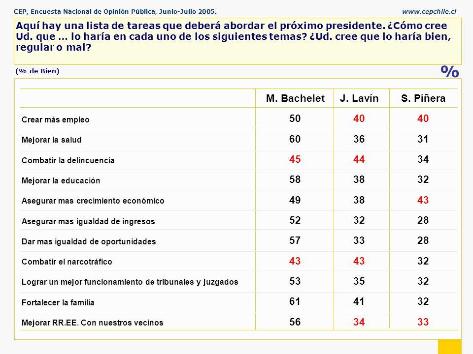 CEP, Encuesta Nacional de Opinión Pública, Junio-Julio 2005.www.cepchile.cl % Aquí hay una lista de tareas que deberá abordar el próximo presidente.