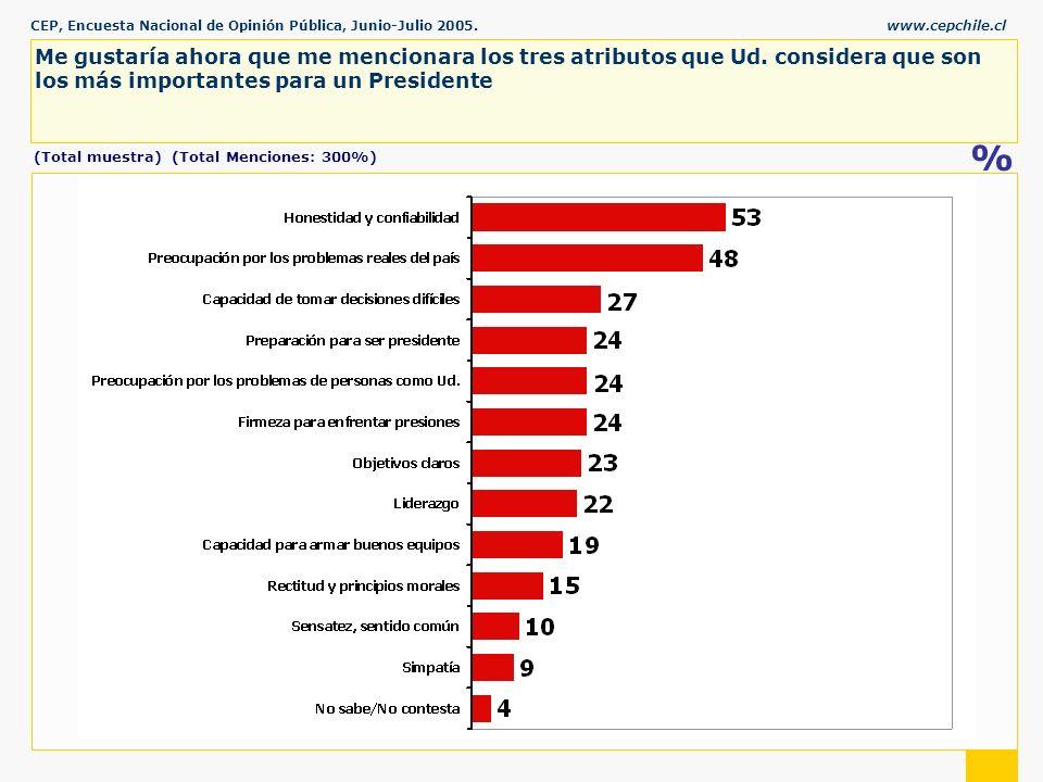 CEP, Encuesta Nacional de Opinión Pública, Junio-Julio 2005.www.cepchile.cl % Me gustaría ahora que me mencionara los tres atributos que Ud.