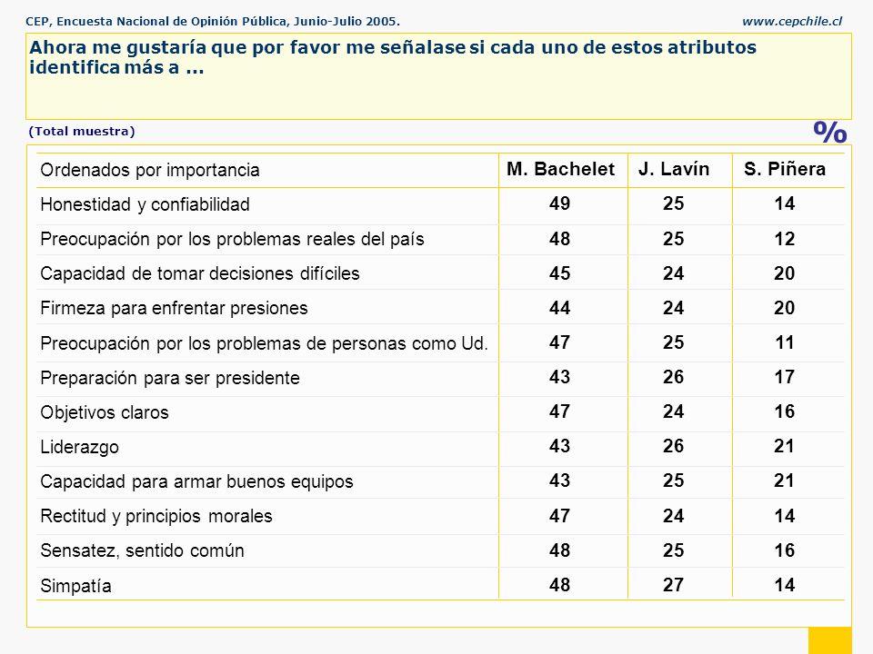 CEP, Encuesta Nacional de Opinión Pública, Junio-Julio 2005.www.cepchile.cl % Ahora me gustaría que por favor me señalase si cada uno de estos atributos identifica más a...