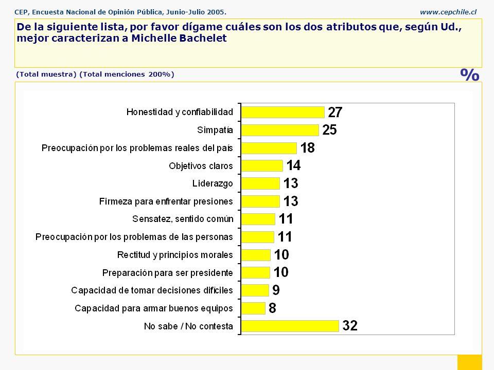 CEP, Encuesta Nacional de Opinión Pública, Junio-Julio 2005.www.cepchile.cl % De la siguiente lista, por favor dígame cuáles son los dos atributos que, según Ud., mejor caracterizan a Michelle Bachelet (Total muestra) (Total menciones 200%)