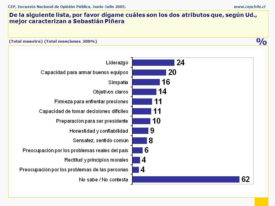 CEP, Encuesta Nacional de Opinión Pública, Junio-Julio 2005.www.cepchile.cl % De la siguiente lista, por favor dígame cuáles son los dos atributos que, según Ud., mejor caracterizan a Sebastián Piñera (Total muestra) (Total menciones 200%)