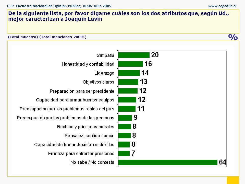 CEP, Encuesta Nacional de Opinión Pública, Junio-Julio 2005.www.cepchile.cl % De la siguiente lista, por favor dígame cuáles son los dos atributos que, según Ud., mejor caracterizan a Joaquín Lavín (Total muestra) (Total menciones 200%)