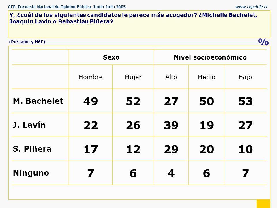 CEP, Encuesta Nacional de Opinión Pública, Junio-Julio 2005.www.cepchile.cl % Y, ¿cuál de los siguientes candidatos le parece más acogedor.
