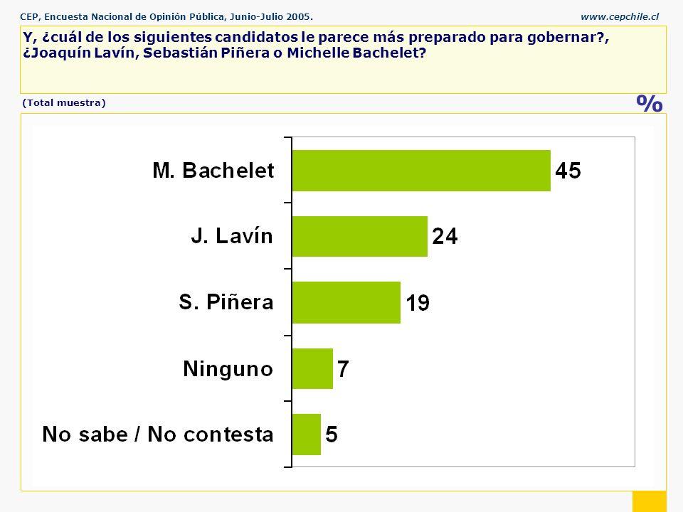 CEP, Encuesta Nacional de Opinión Pública, Junio-Julio 2005.www.cepchile.cl % Y, ¿cuál de los siguientes candidatos le parece más preparado para gobernar , ¿Joaquín Lavín, Sebastián Piñera o Michelle Bachelet.