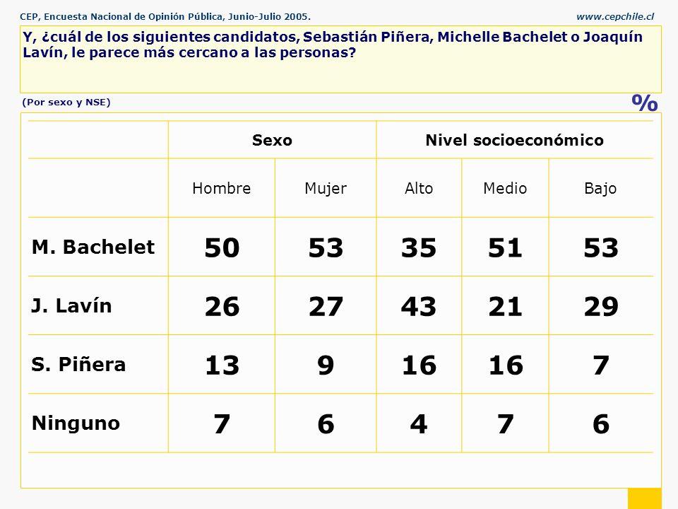 CEP, Encuesta Nacional de Opinión Pública, Junio-Julio 2005.www.cepchile.cl % Y, ¿cuál de los siguientes candidatos, Sebastián Piñera, Michelle Bachelet o Joaquín Lavín, le parece más cercano a las personas.