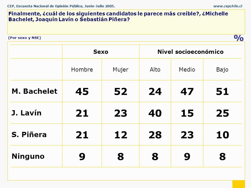 CEP, Encuesta Nacional de Opinión Pública, Junio-Julio 2005.www.cepchile.cl % Finalmente, ¿cuál de los siguientes candidatos le parece más creíble , ¿Michelle Bachelet, Joaquín Lavín o Sebastián Piñera.
